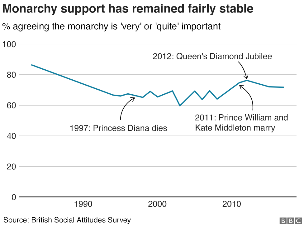 Chart showing support for the British monarchy