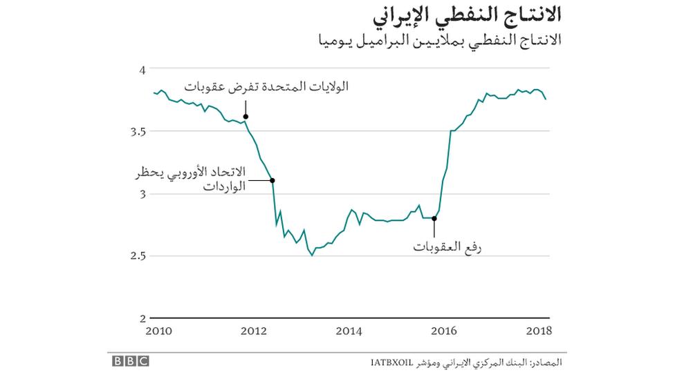 رسم بياني لإنتاج النفط الإيراني