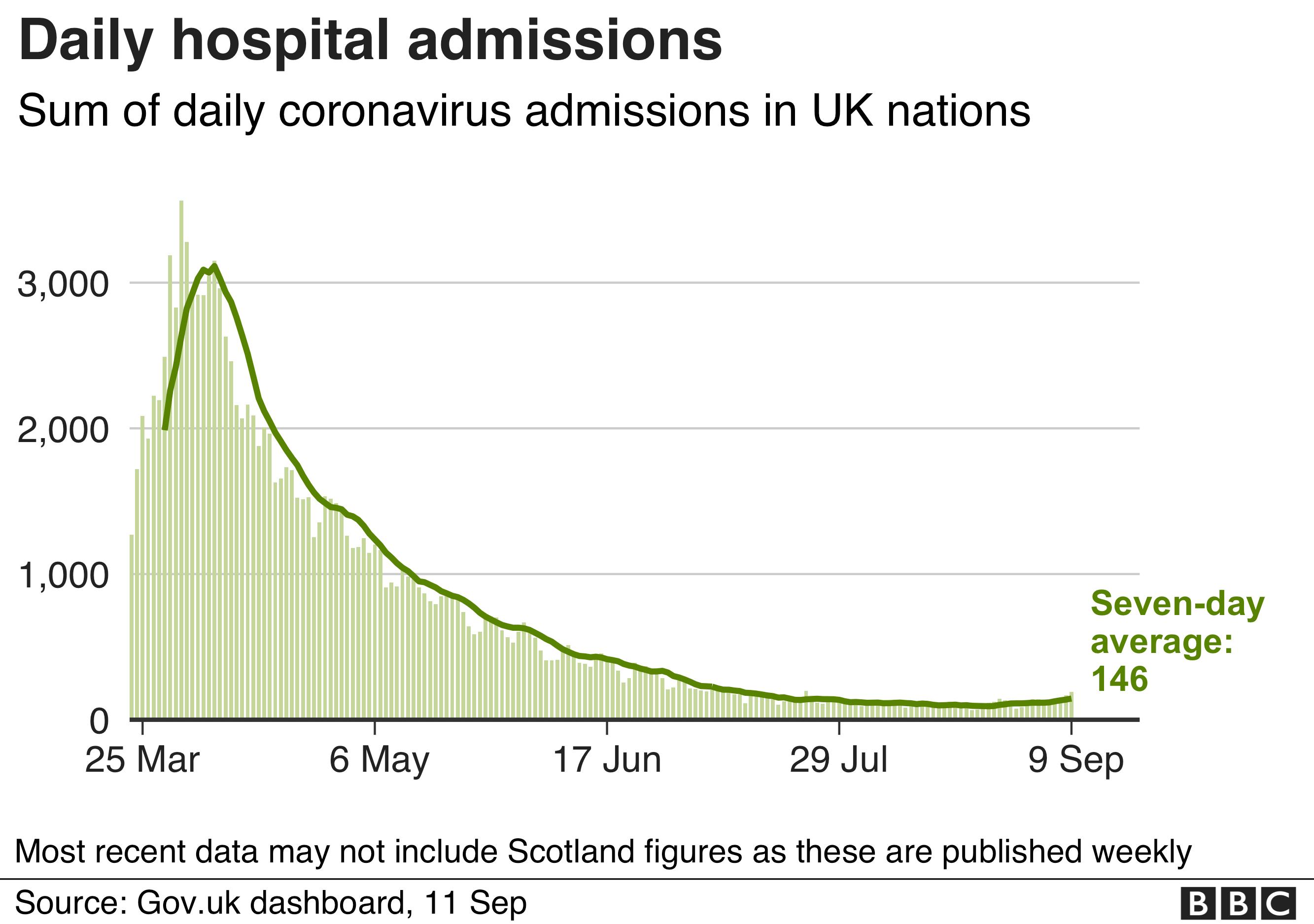 New hospital admissions chart