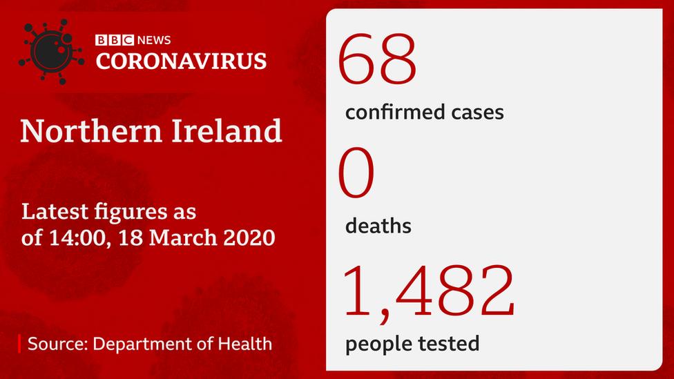 Northern Ireland coronavirus cases
