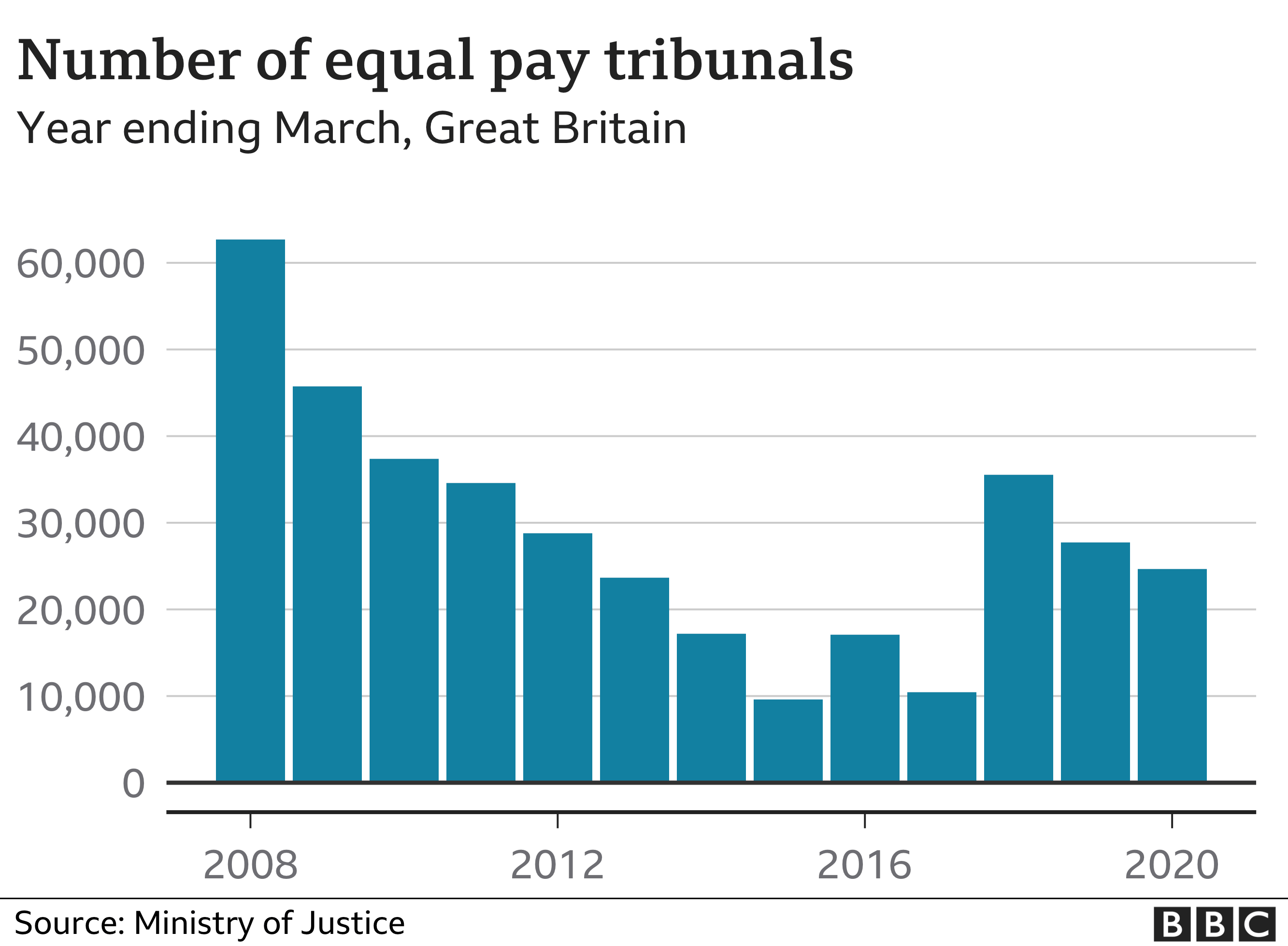 Number of equal pay tribunals bar chart