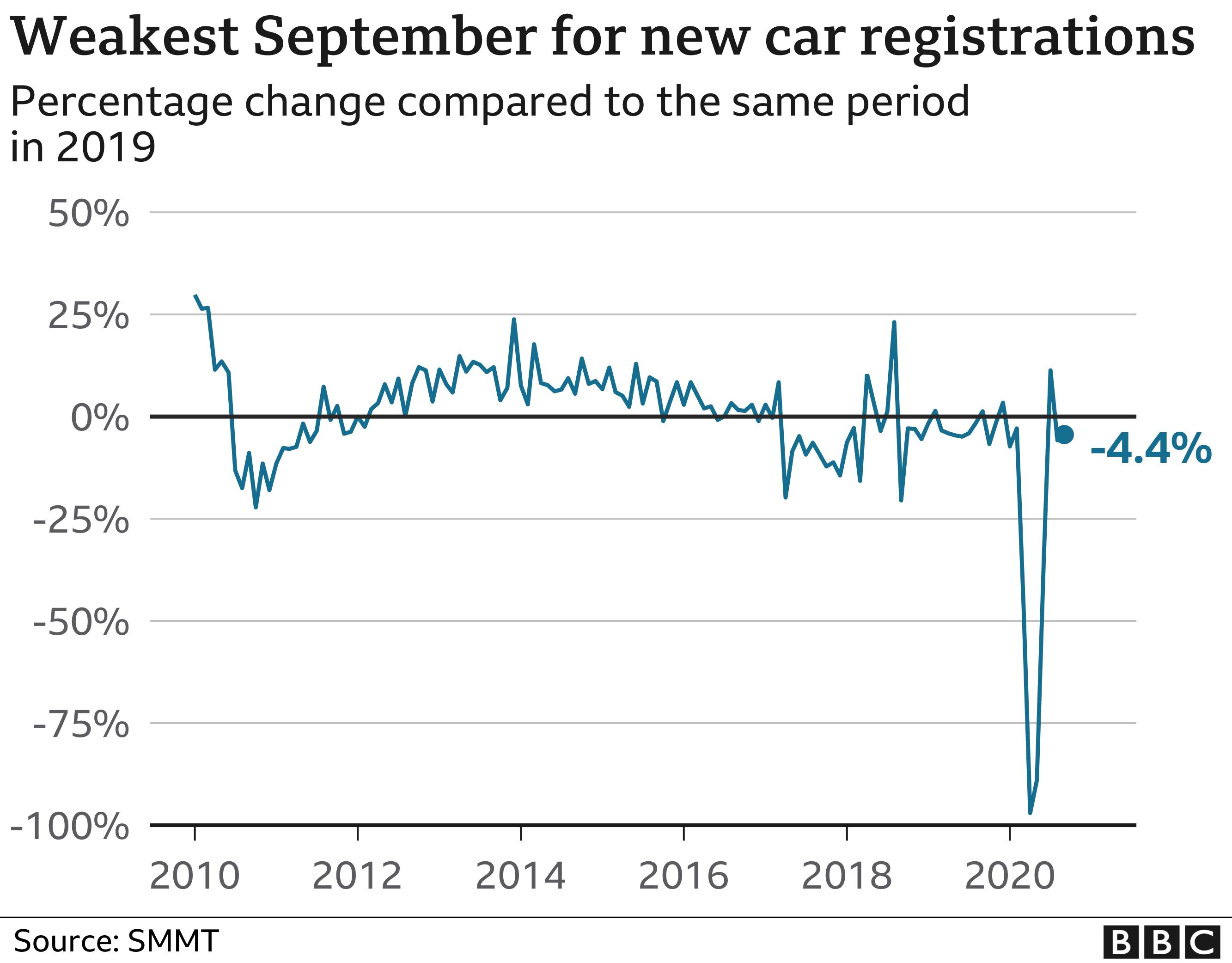 car sales graphic