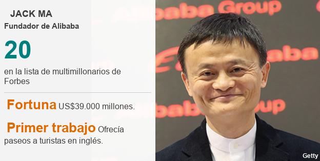 Ficha técnica Jack Ma.