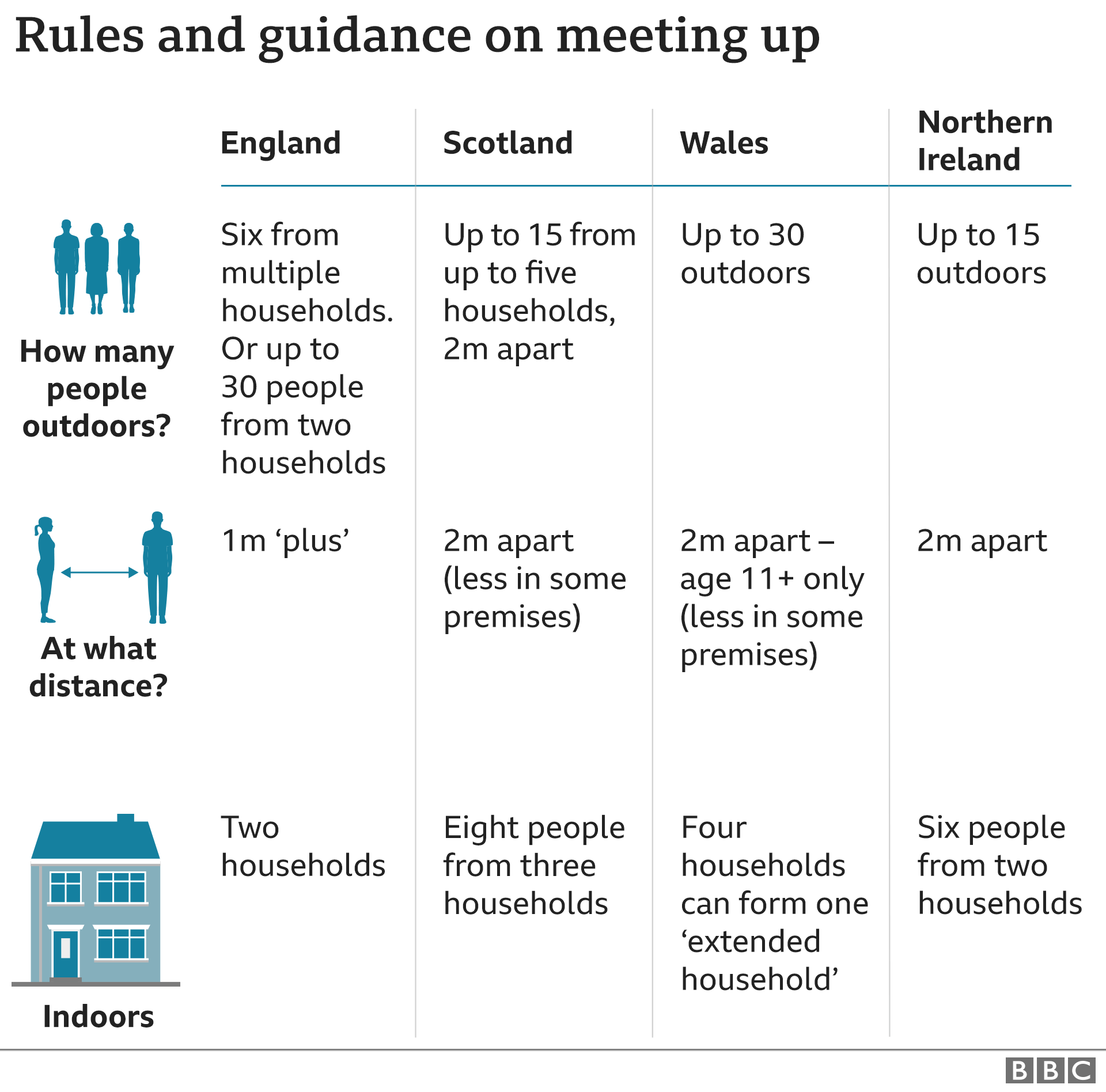 Rules and guidance meeting up - 7 Sept