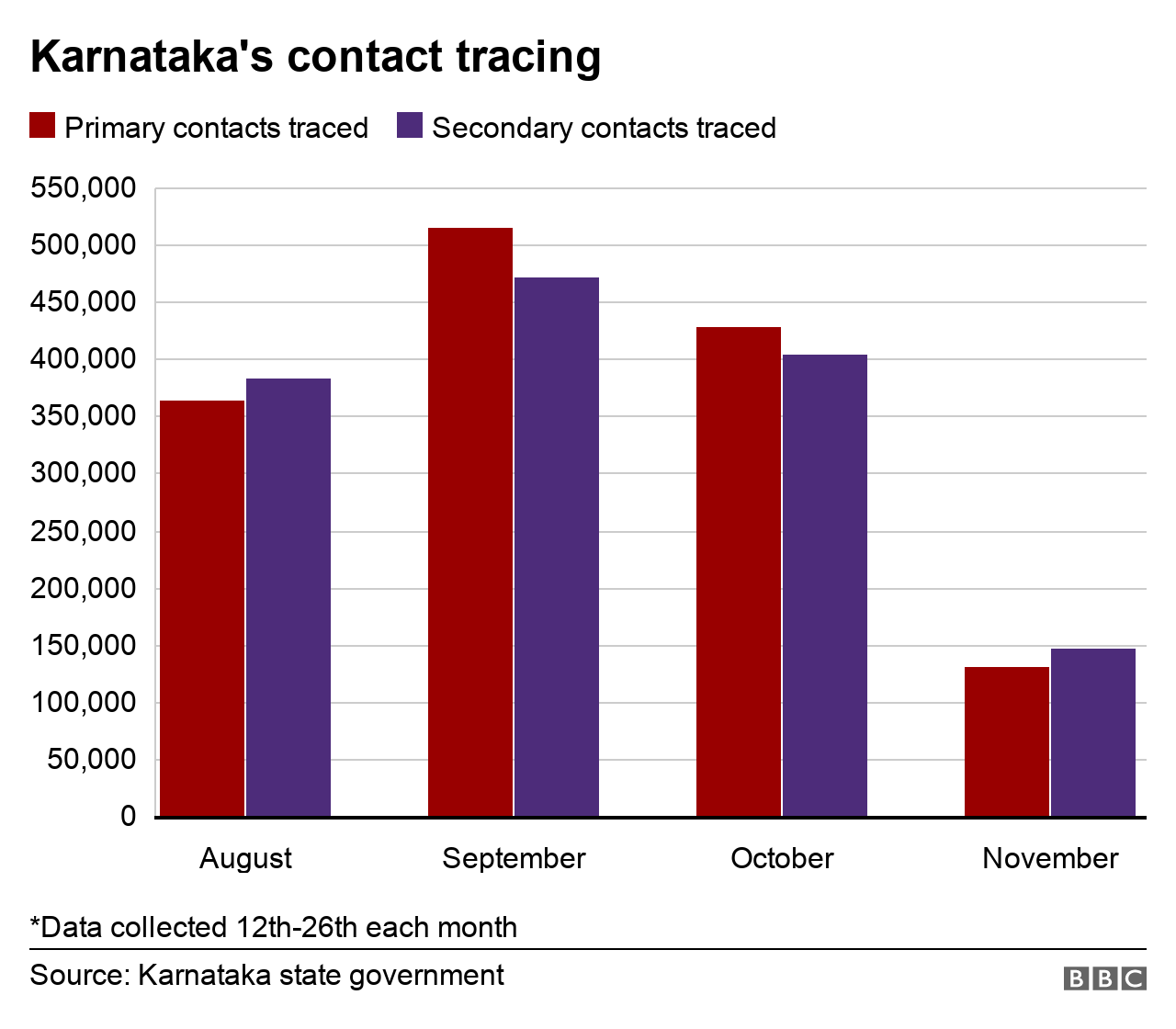 Karnataka's contact tracing data