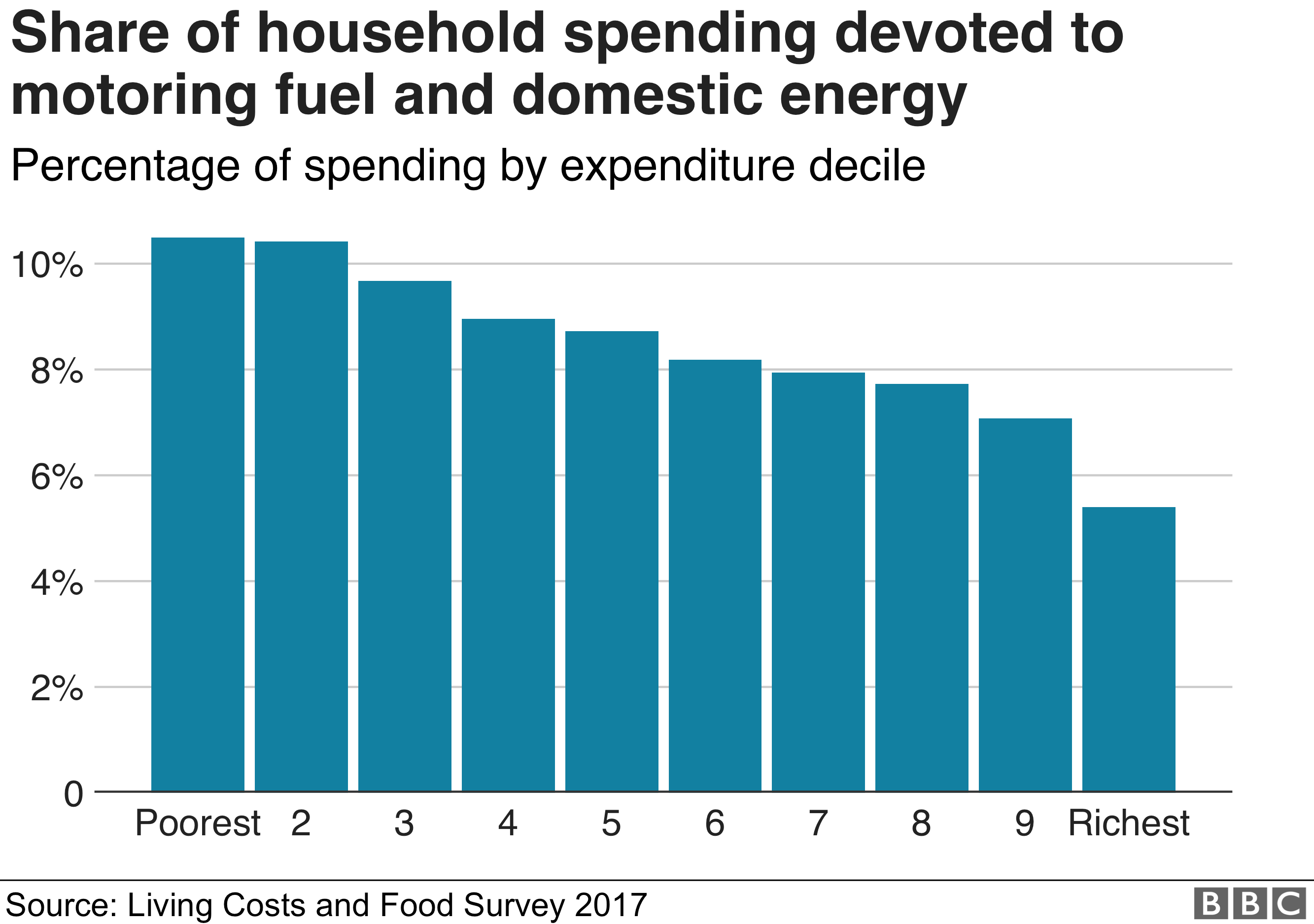 Share of household spending devoted to motoring fuel and domestic energy