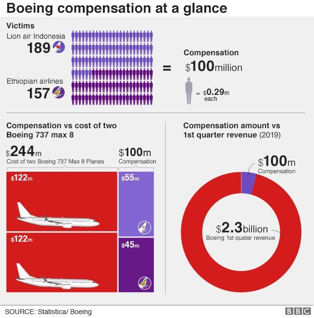 Ganti rugi Boeing secara umum.