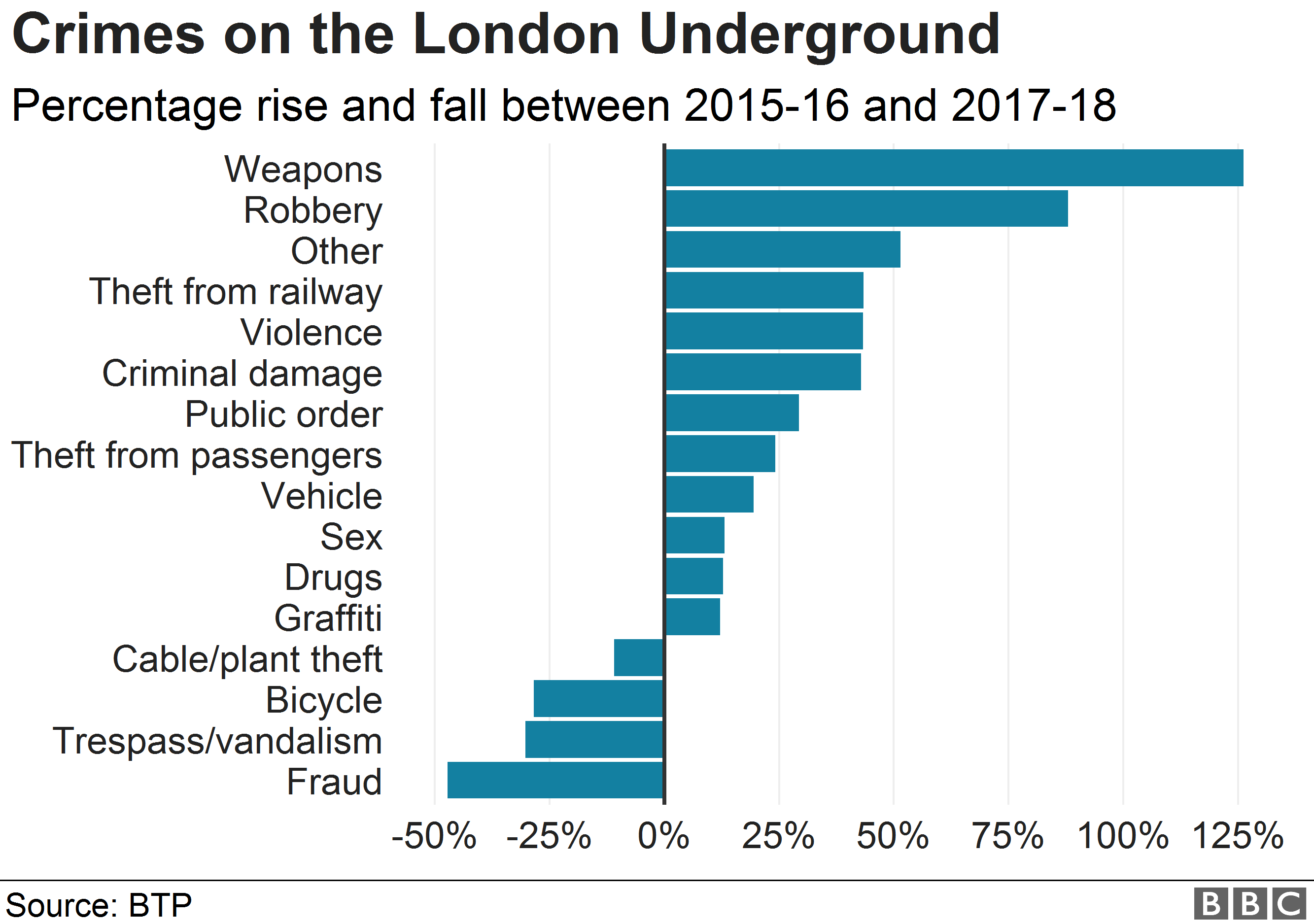 Chart showing offences on the London Underground
