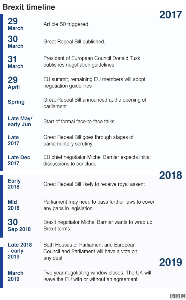 Brexit timeline graphic