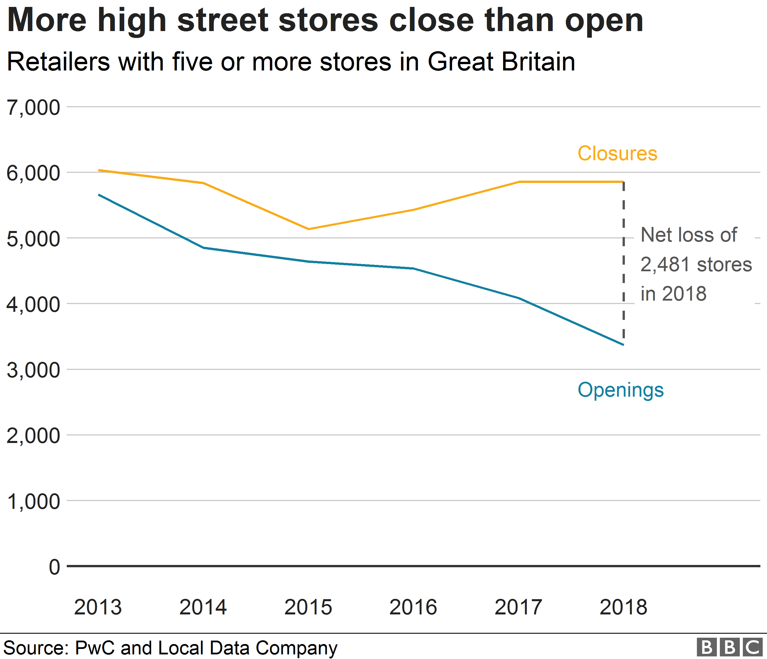 A chart showing high street store closures since 2013