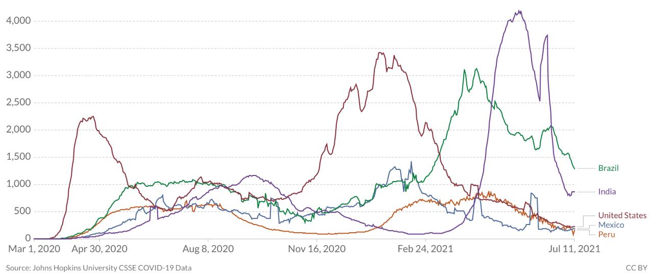 Gráfico de mortes por covid-19 nos cinco países mais afetados pela pandemia