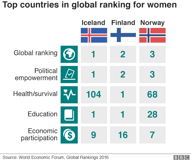 Ranking of countries by gender gap - Iceland, Finland and Norway are top overall and for political emplowerment