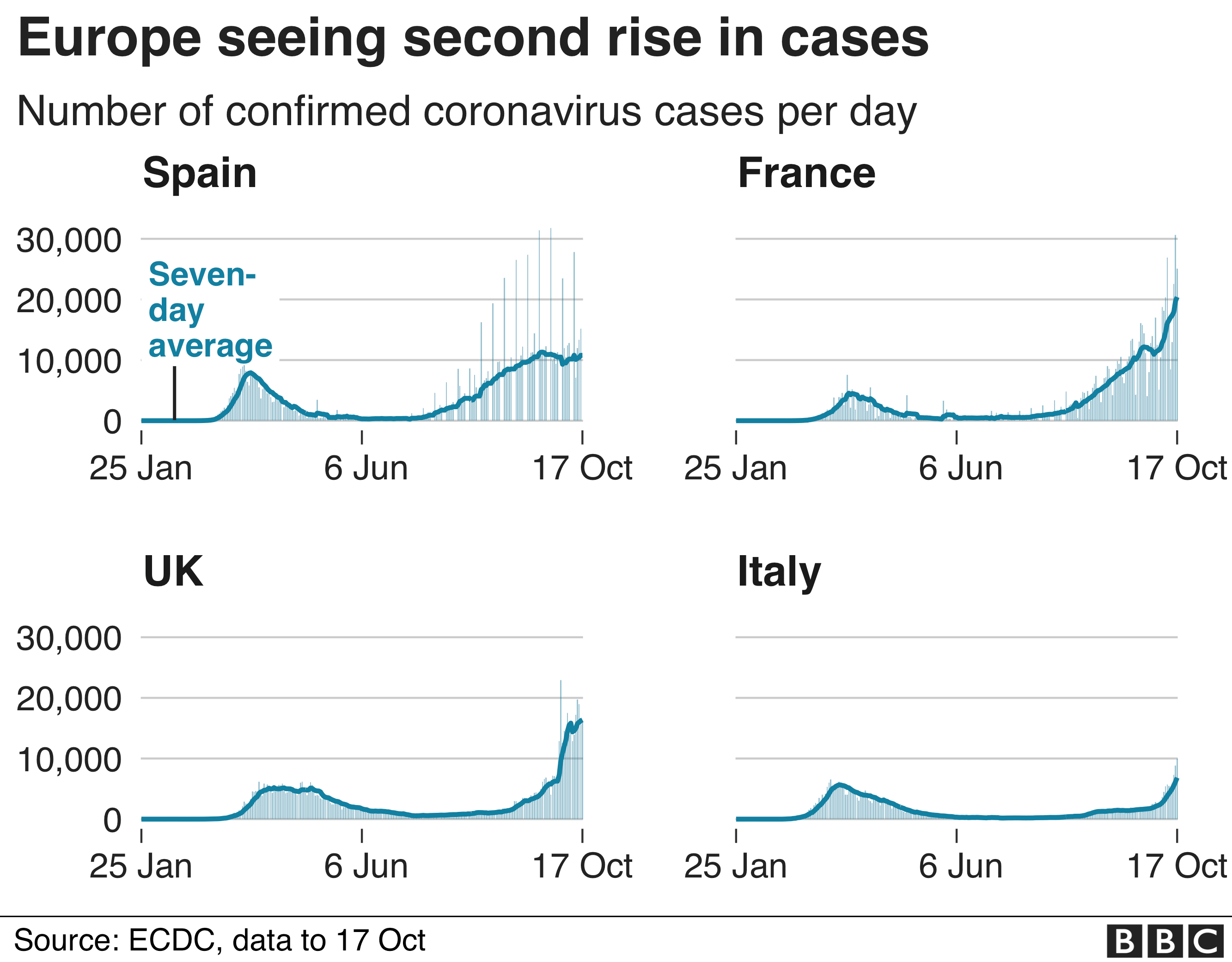 chart shows European countries seeing a second rise in cases, Spain, France, UK and Italy