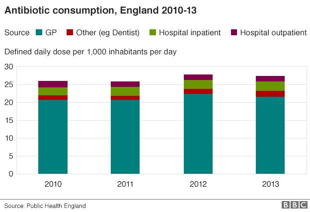 Graphic: Antibiotic consumption, England 2010-13