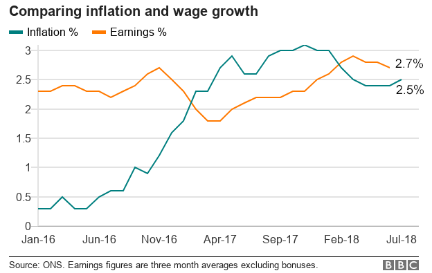Chart showing a comparison between inflation and wage growth