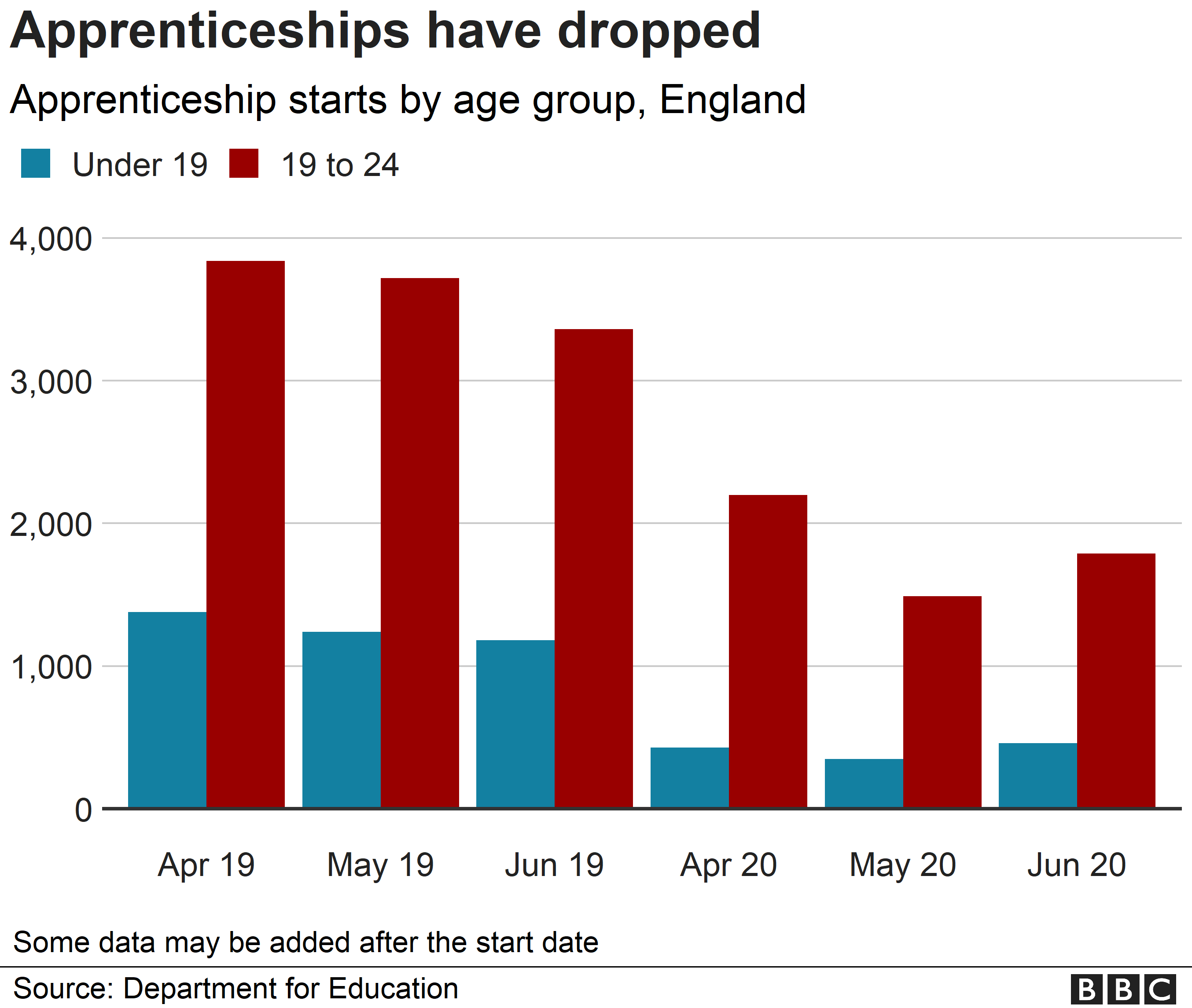 Chart showing monthly apprenticeship starts