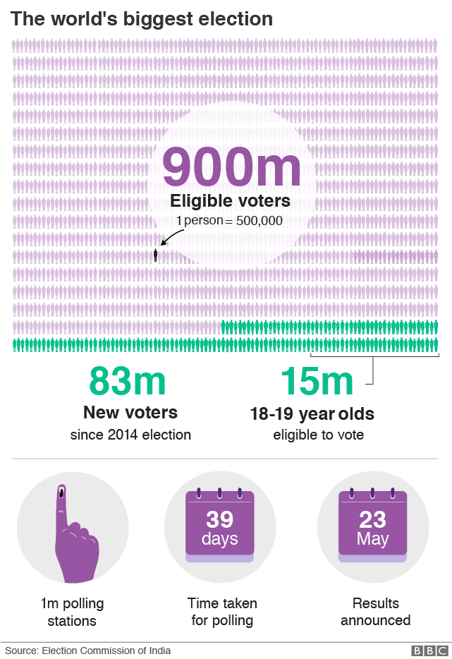 Graphic: The immense scale of India's elections