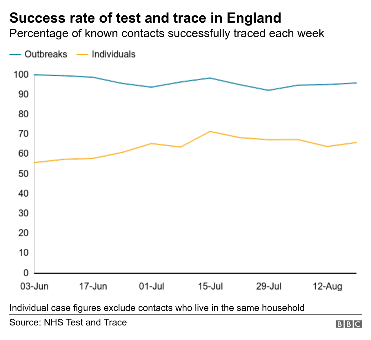 Success rate of test and trace in England - dated 28 August