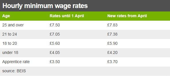 minimum wages rates table