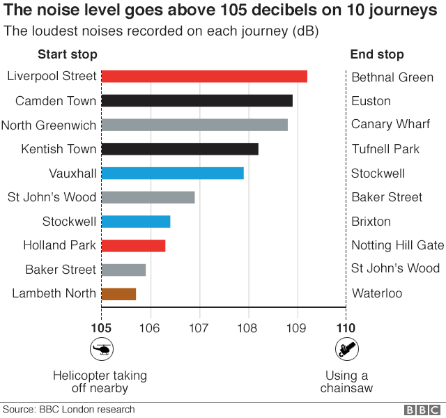 The ten loudest noises recorded on tube journeys in Zones 1 and 2. Liverpool Street to Bethnal Green is loudest