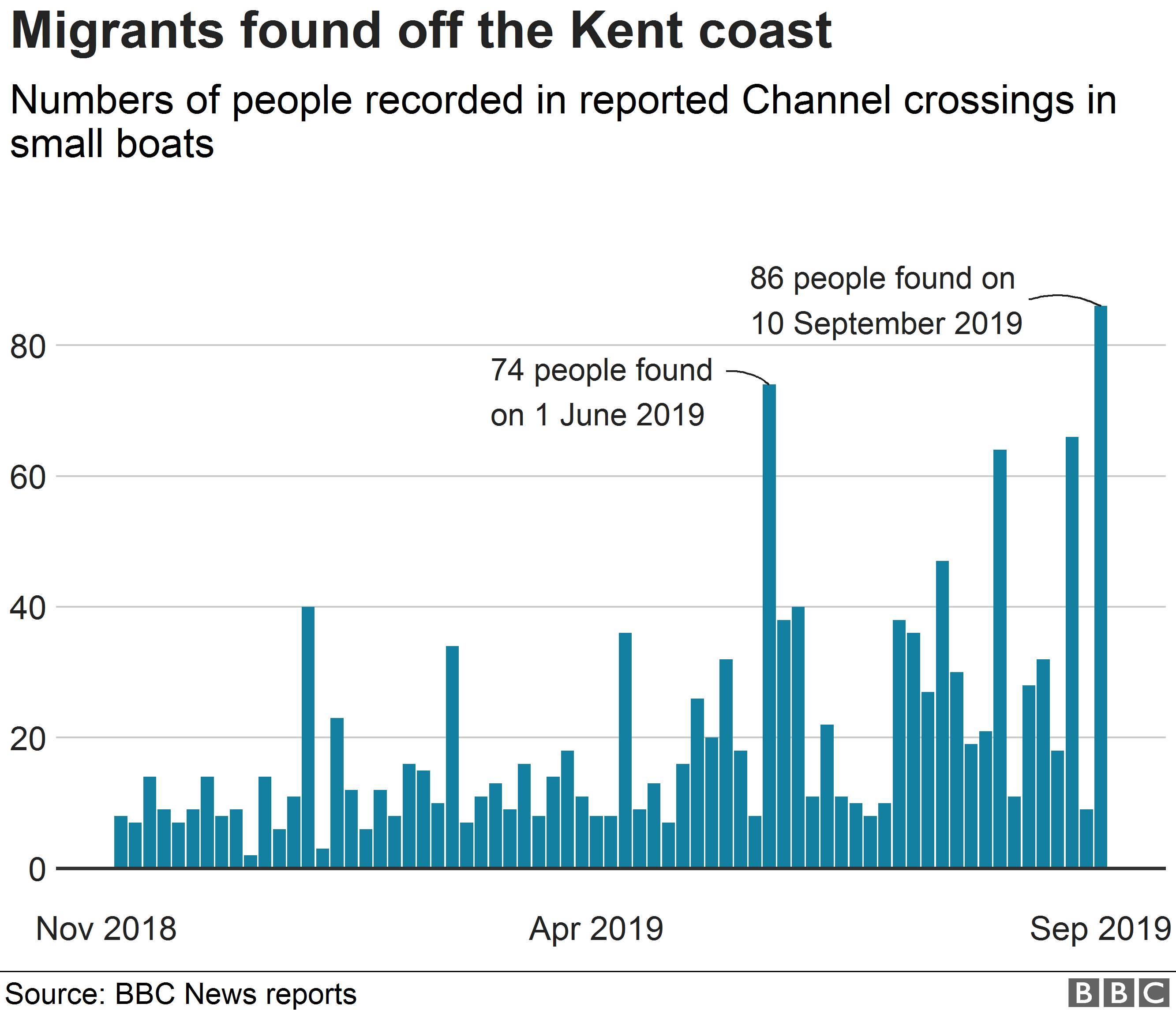 Chart showing numbers of migrants found after crossing the Channel