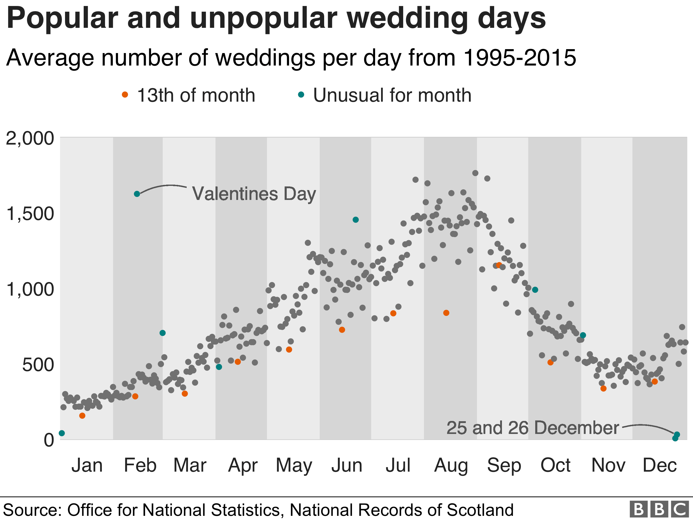 Chart showing average number of weddings per day, with 13th of month highlighted as unpopular and Valentine's Day highlighted as popular