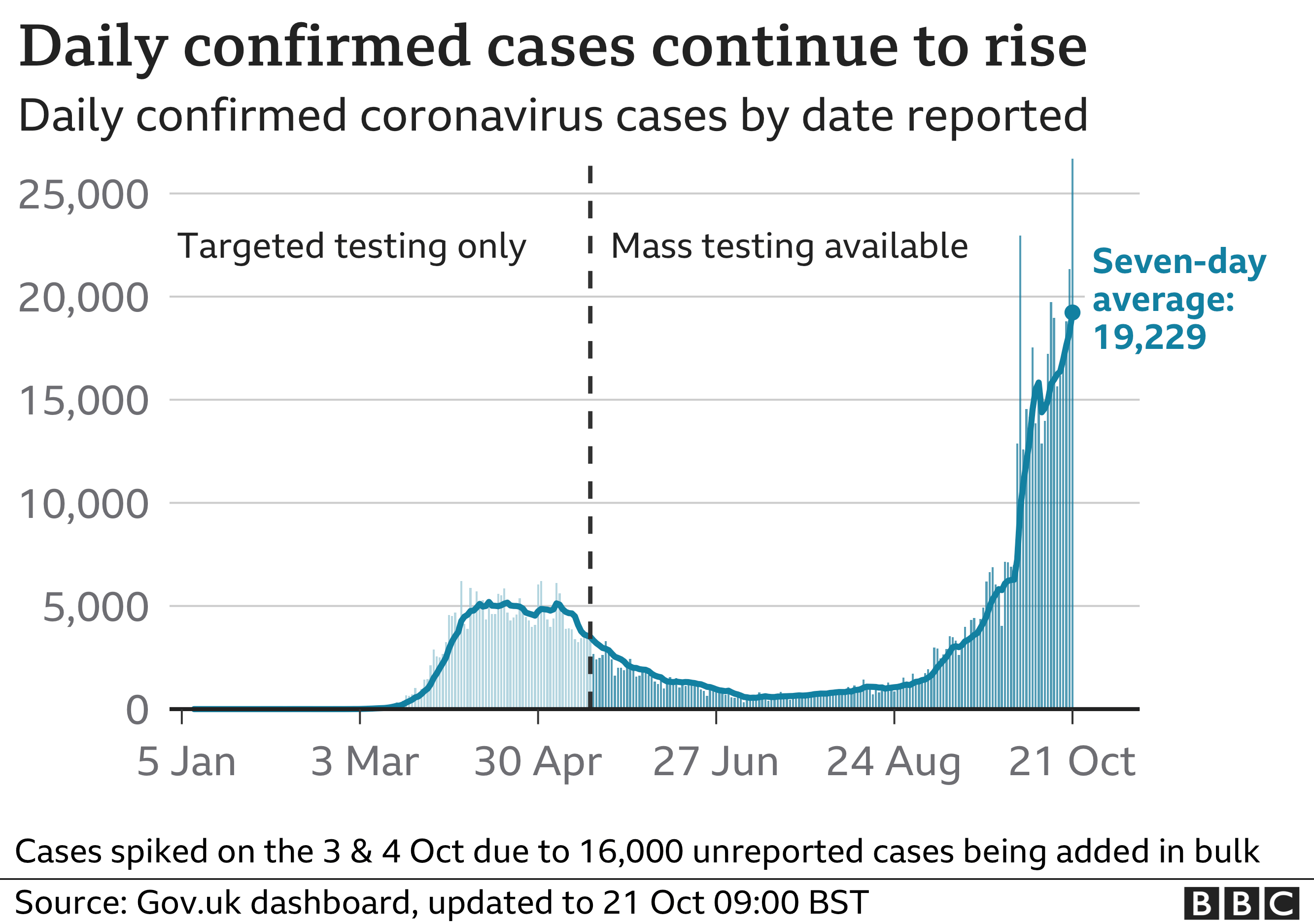 Chart shows daily confirmed cases continuing to rise