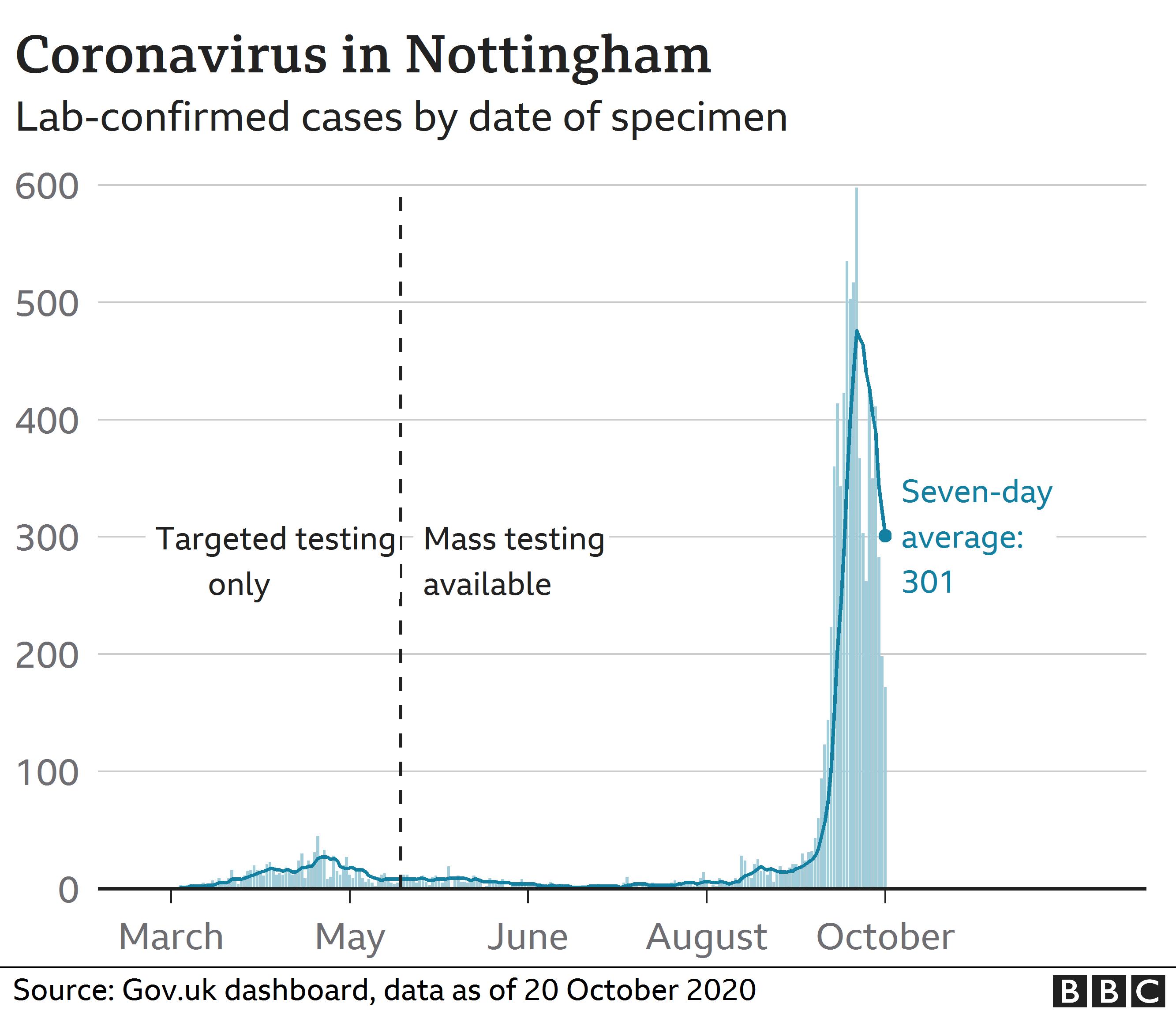 Coronavirus analysis Nottingham
