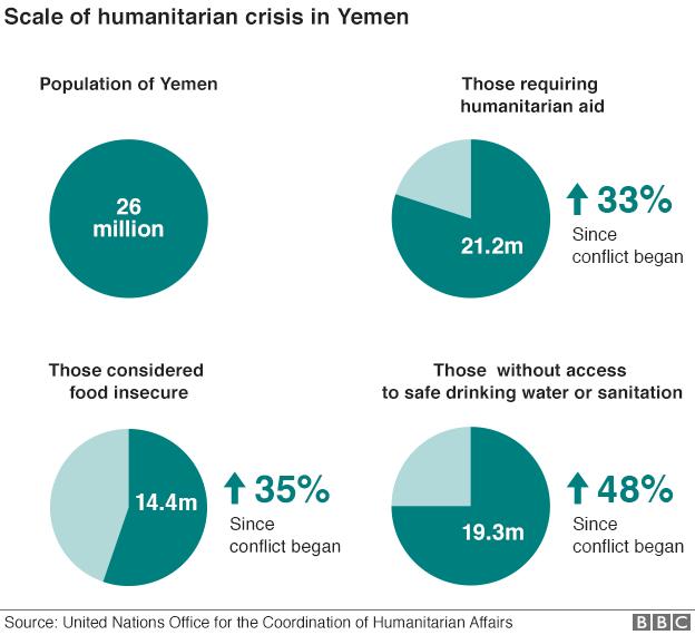 Scale of humanitarian crisis in Yemen (November 2015)