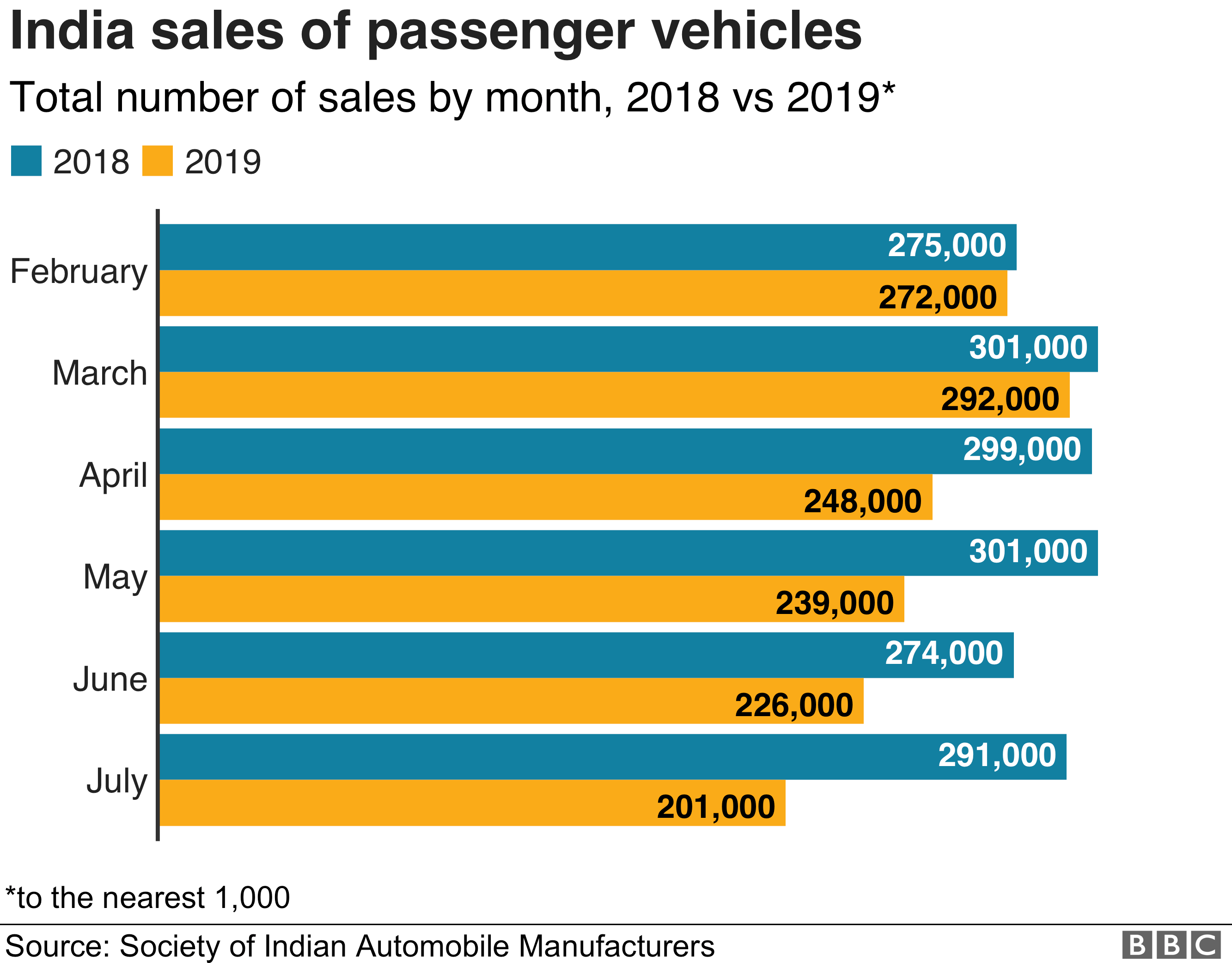 Chart showing India passenger car sales