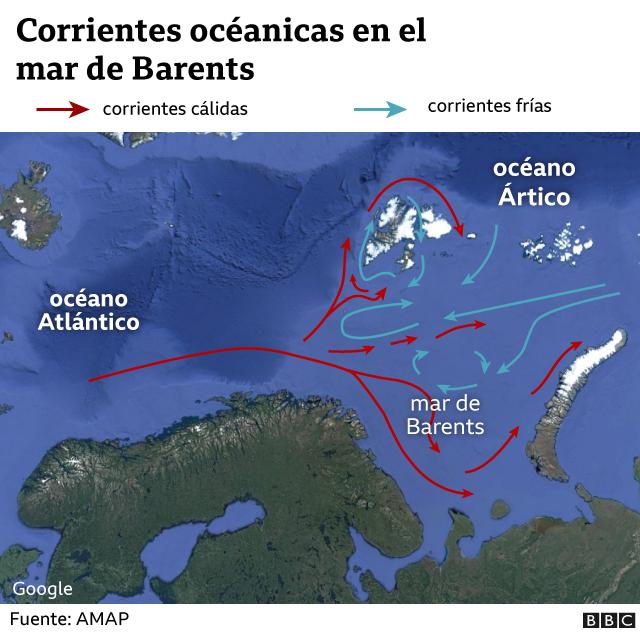 Corrientes oceánicas en el Mar de Barents