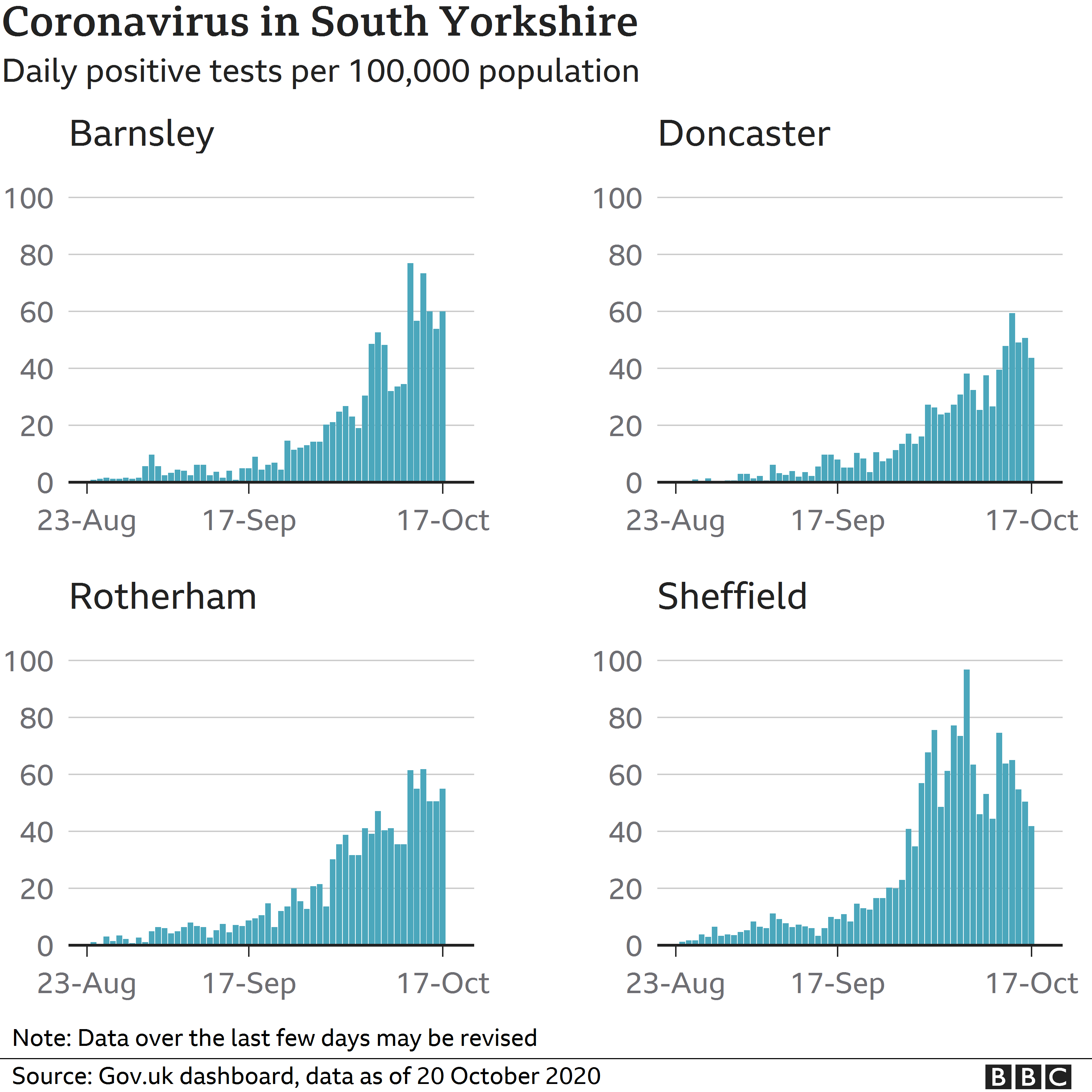Graphic on coronavirus cases in different parts of South Yorkshire
