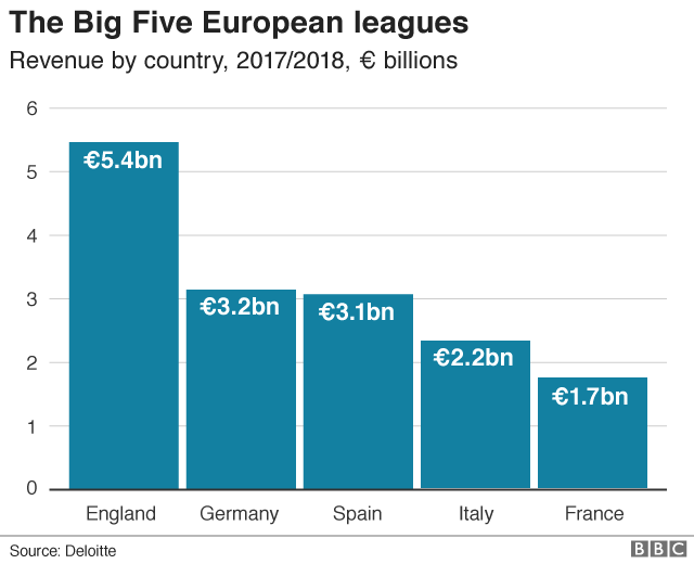 European football league revenues