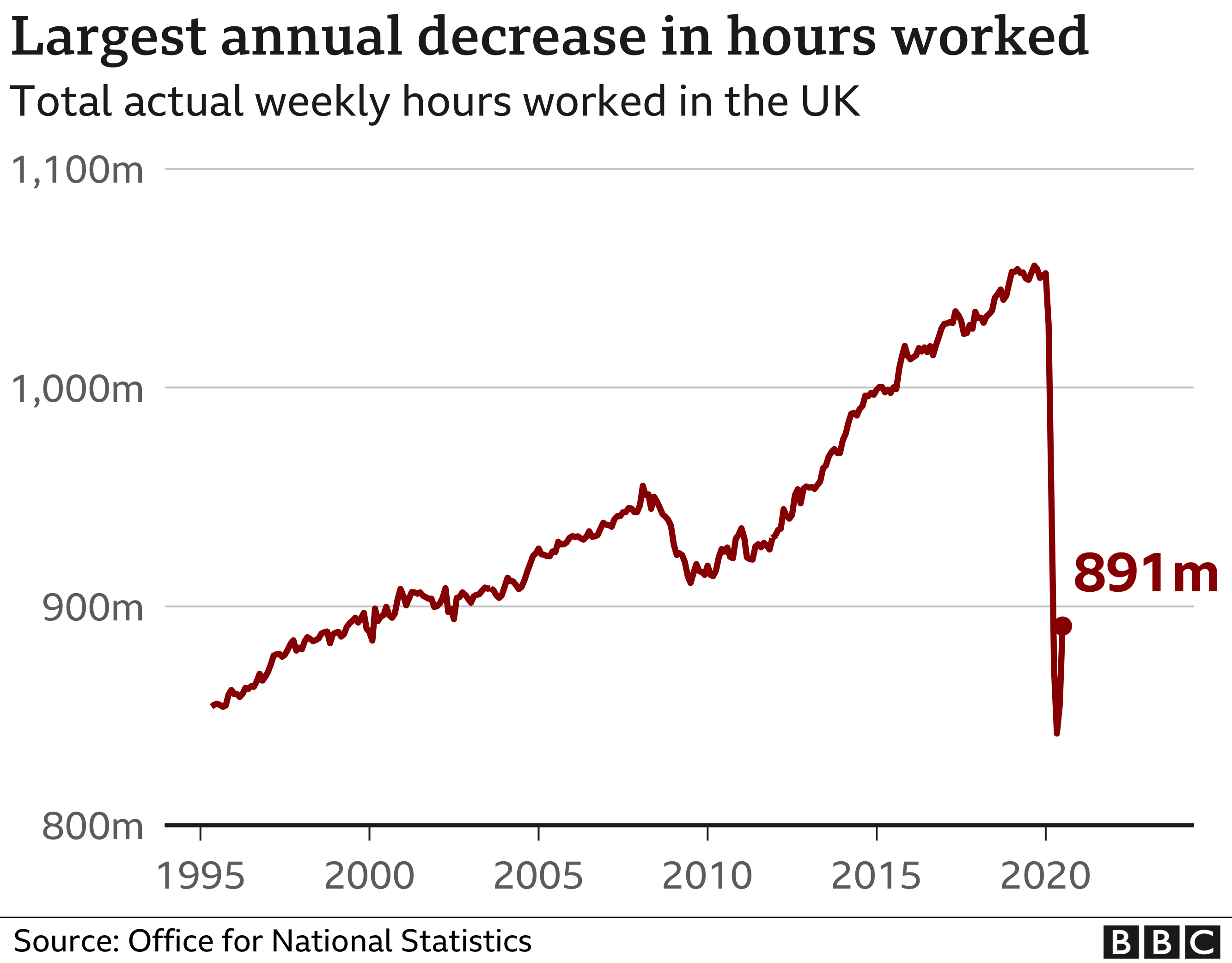 Decrease in hours worked