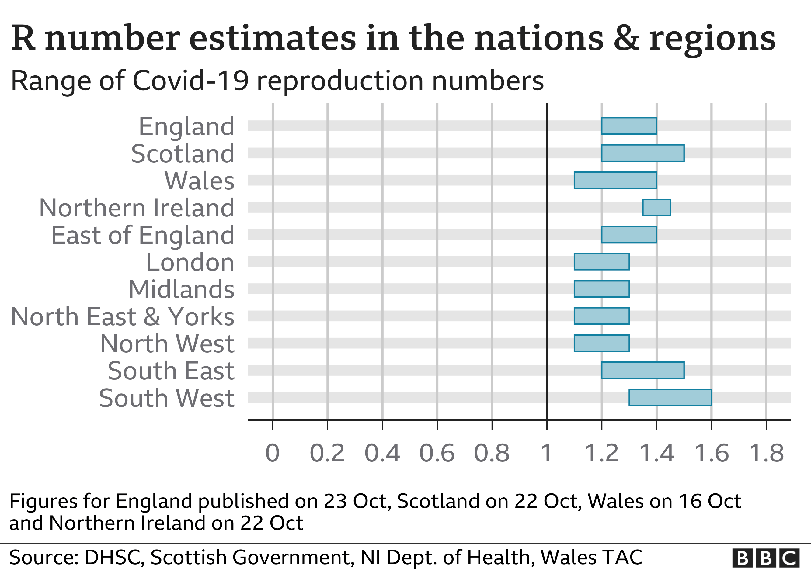Graphic showing the estimated R number in the nations and regions of the UK. The estimate for England is 1.2-1.4, while for Scotland it is 1.2-1.5. The estimate for Wales is 1.1-1.4 and in Northern Ireland it is 1.4. Updated 23 Oct.