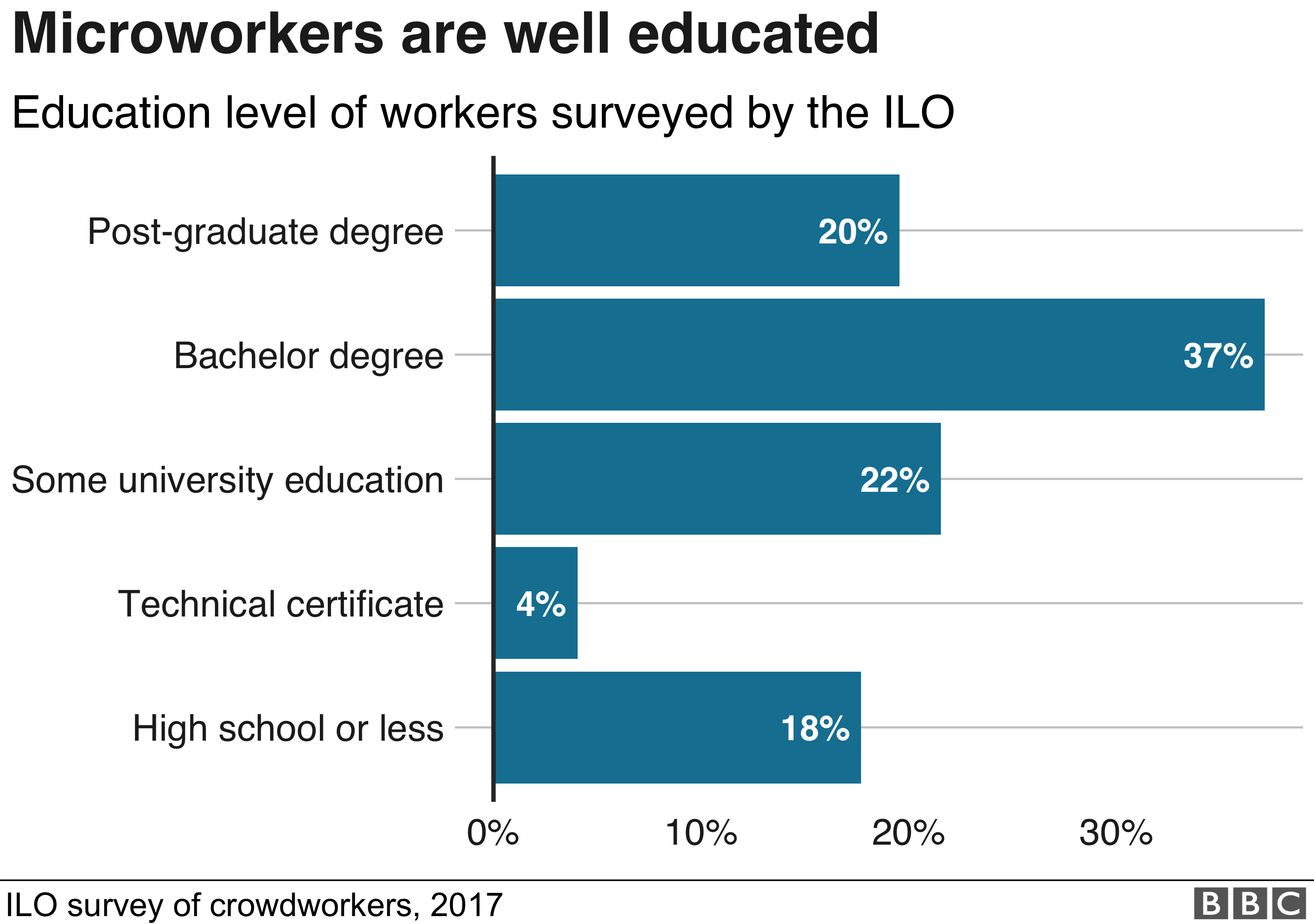 Chart showing the level of education of microworkers