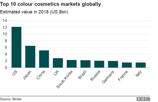 Chart showing the value of the top 10 colour cosmetics markets globally in USD