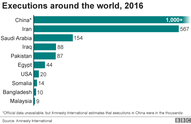 Chart shows which countries had the highest number of recorded executions in 2016