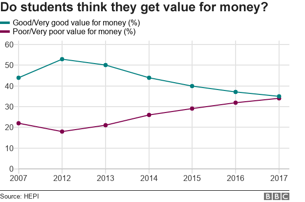 Chart showing whether students think they get value for money