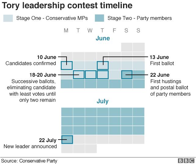 Leadership contest