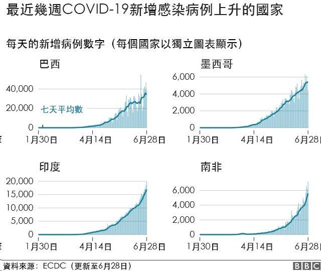 圖表:最近幾周COVID-19病例上升的國家