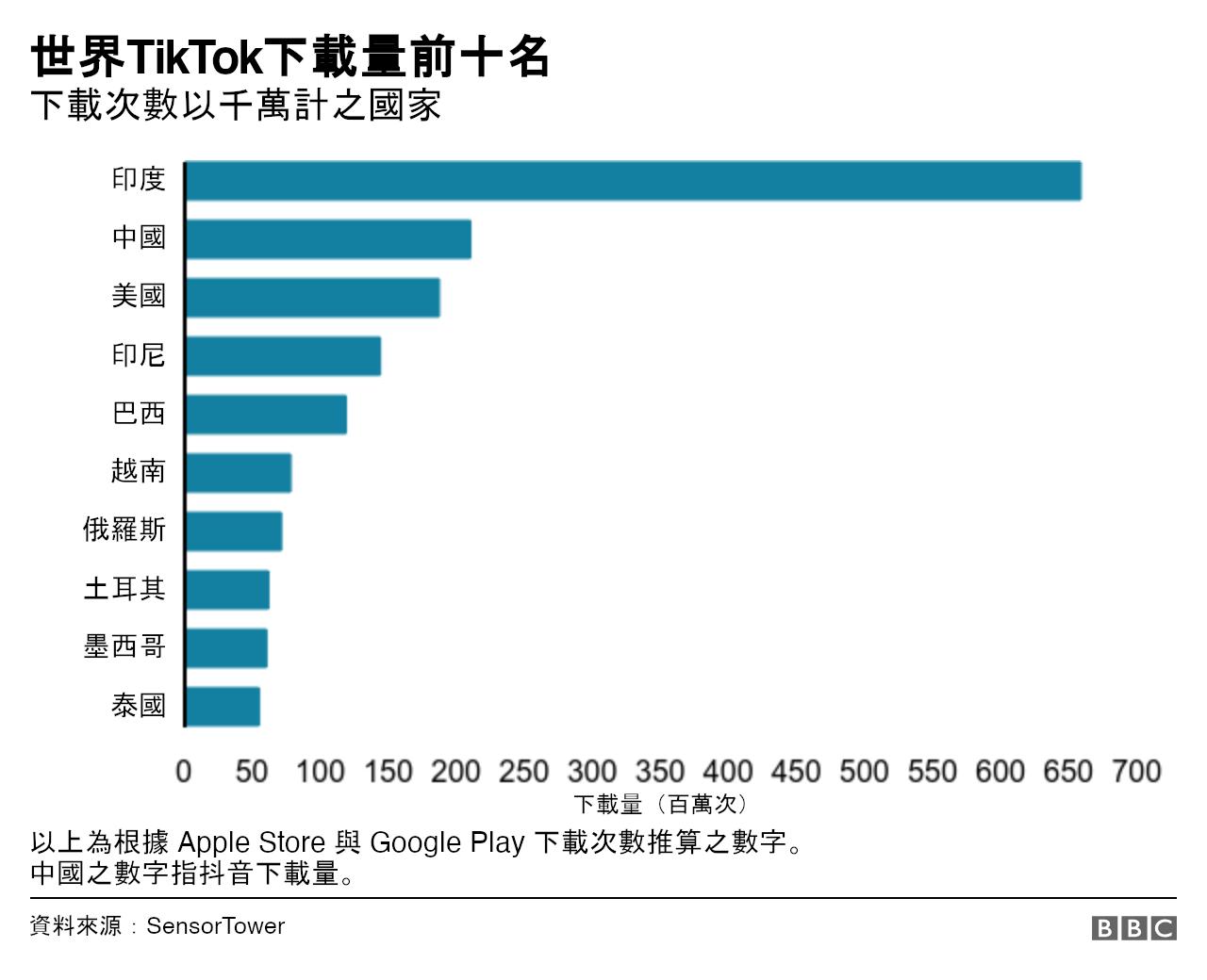 圖表:世界TikTok下載量前十名國家或地區