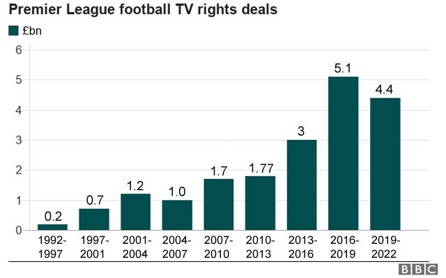 Premier League TV rights deals