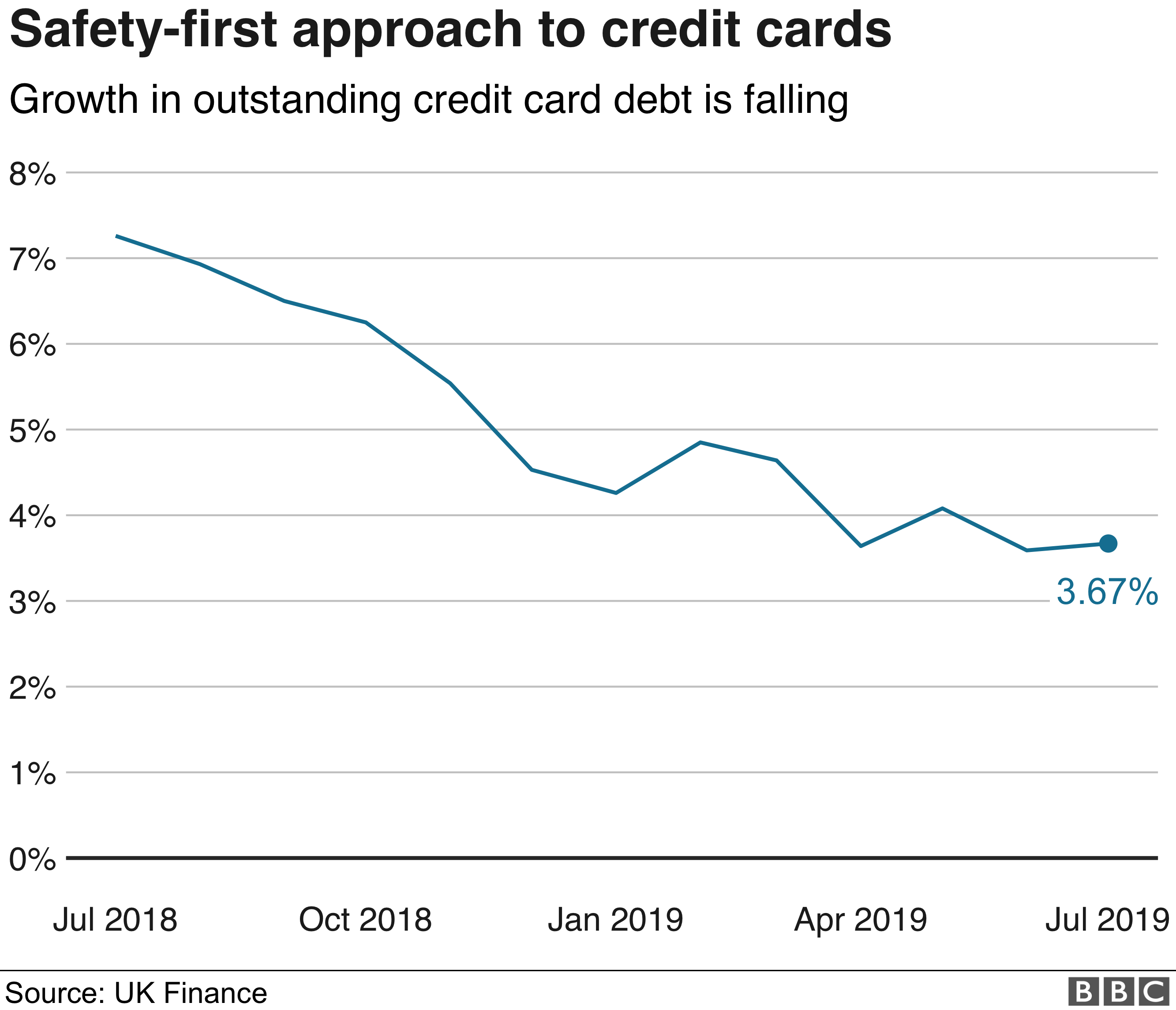 Annual growth rate in outstanding credit card debt