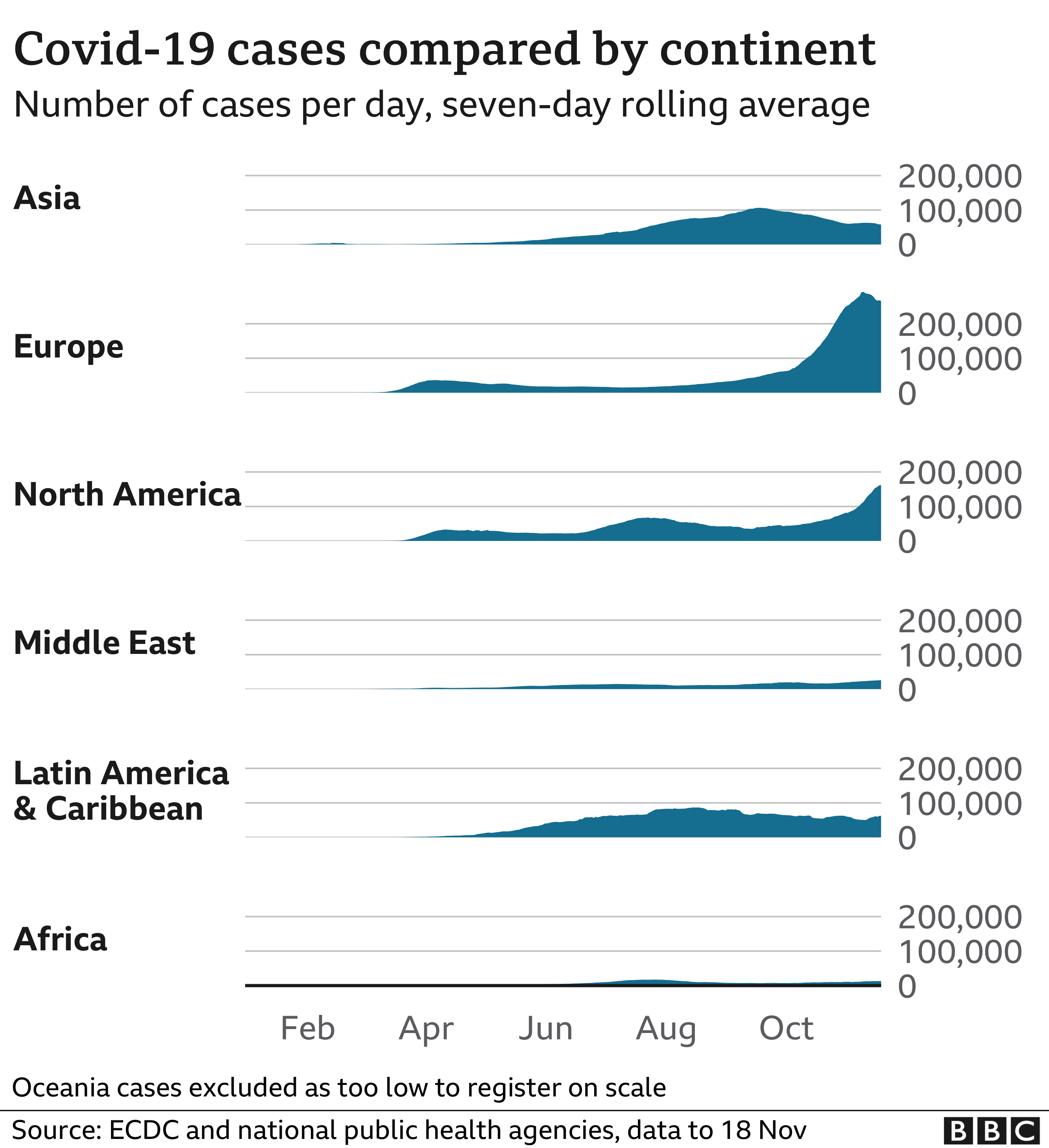 Chart showing cases by continent, 19 November