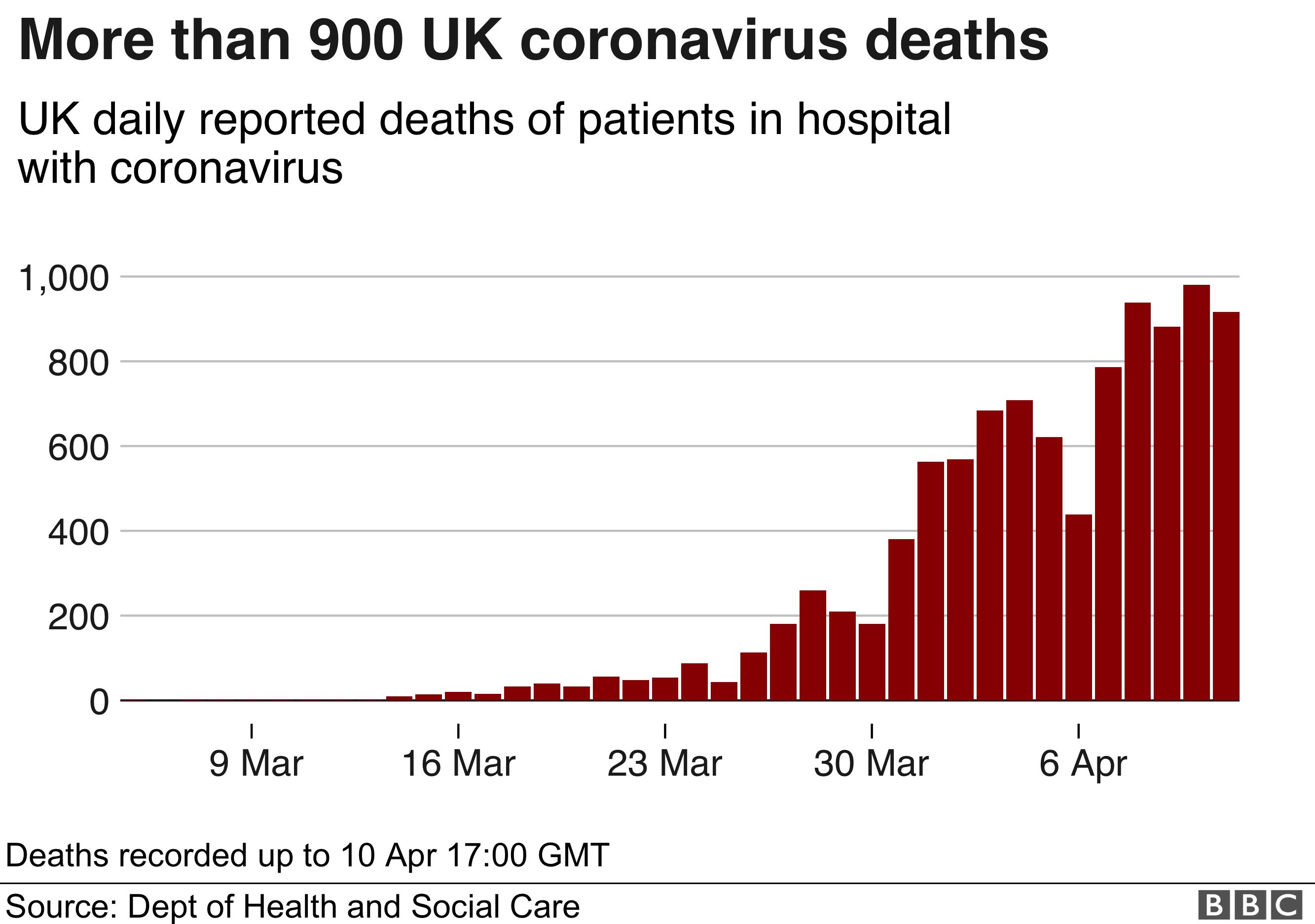 Coronavirus 917 New Coronavirus Deaths As Uk Told To Stay Home Bbc News