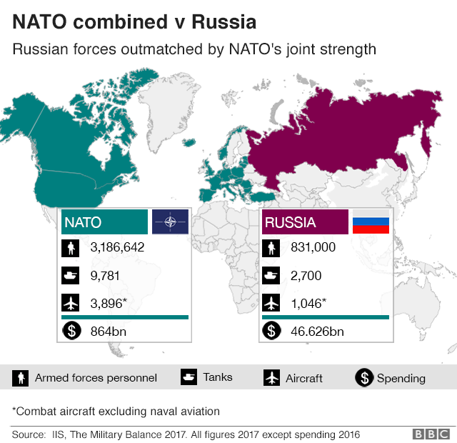 A graphic showing NATO's forces vs Russia's in numbers