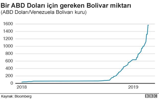 ABD Dolar Bolivar kuru grafiği