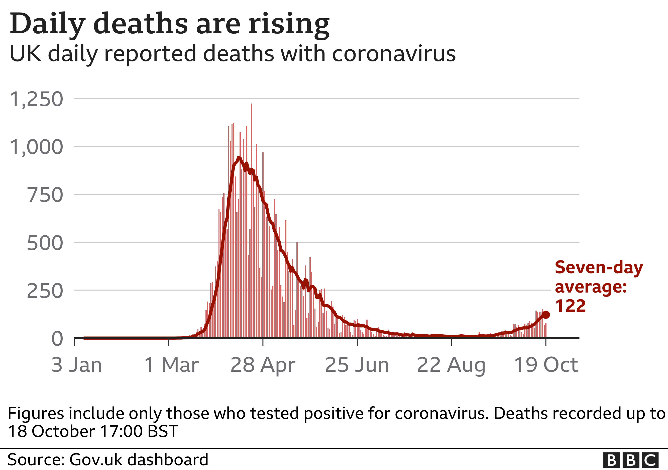 Graph showing rising numbers of deaths from Covid-19 in the UK