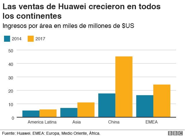 gráfico: ventas por continente